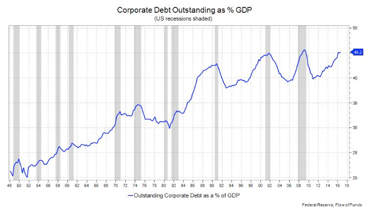 The debt time bomb that keeps growing and now equals nearly half of US GDP 1