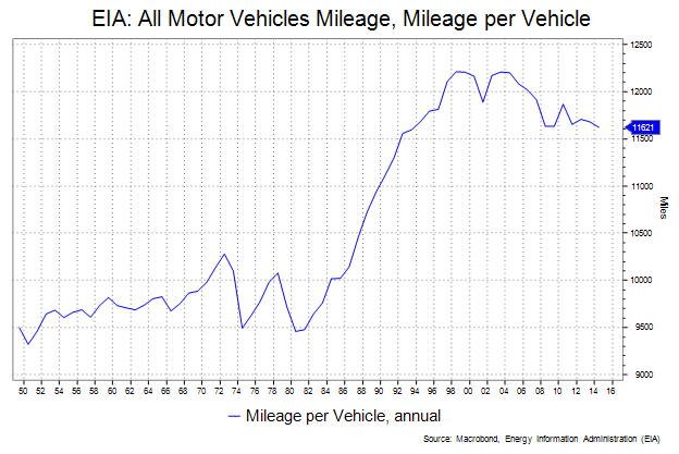 EIA All Motor vehicles