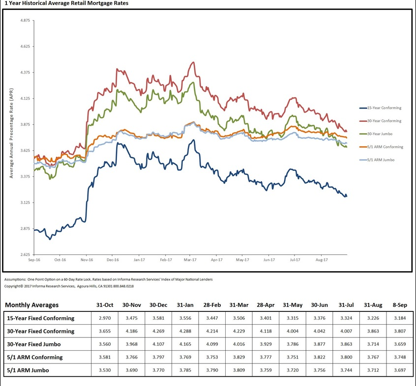 Loan Rate Monitor August 2017