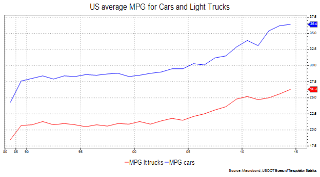 US avg MPG