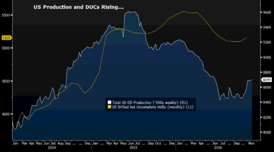 US Production and DUCs