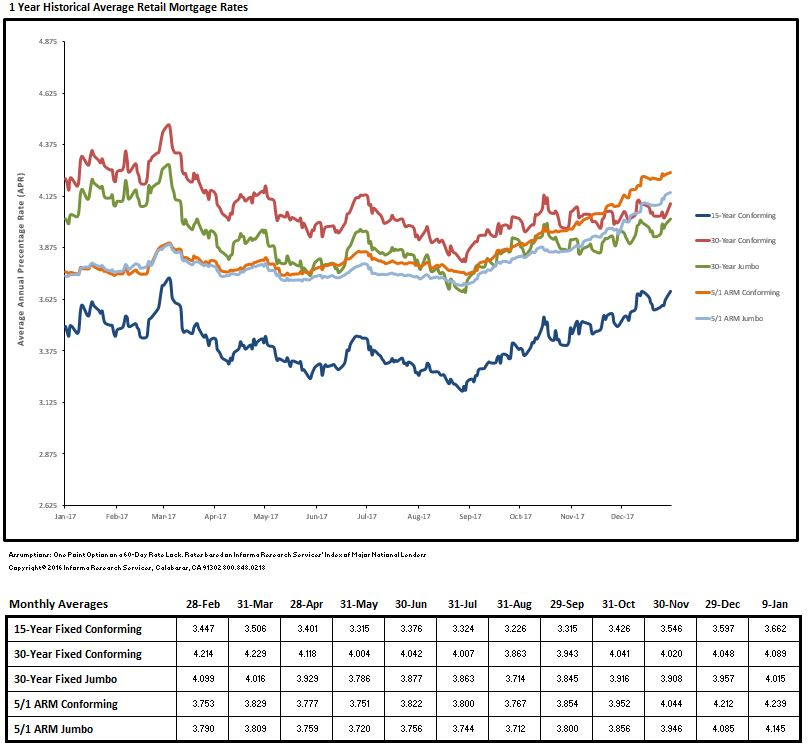 Loan Rate Monitor January 2018
