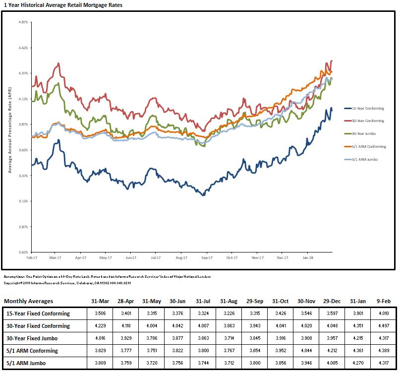 Loan Rate Monitor February 2018
