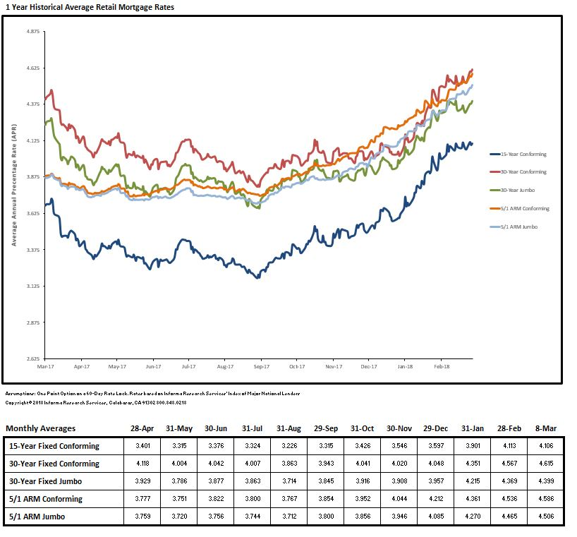 Loan Rate Monitor March 2018