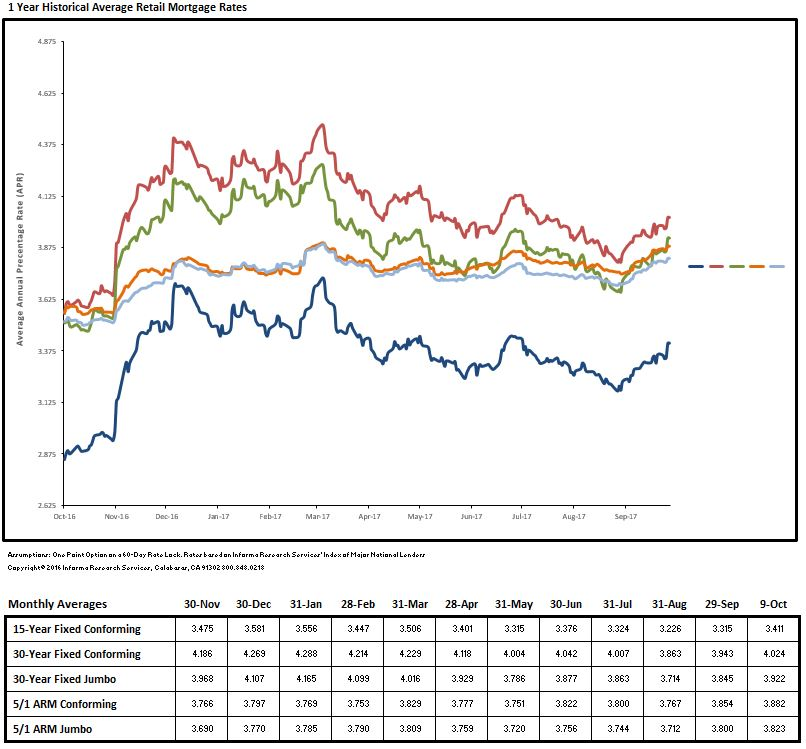 Loan Rate Monitor October 2017