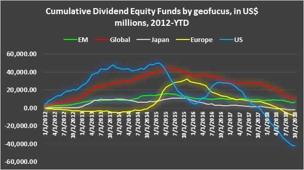 China and Japan Equity Funds continue to find support while Europe Funds struggle