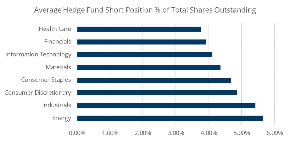 Exploring Hedge fund Short positioning in European Sectors before the market sell-off using Caretta Data