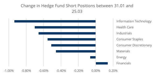 Investigating the evolution of Hedge funds positioning European sectors and potential explanations during the recent crisis