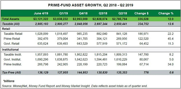 Prime Money Market Funds (MMFs) on the Rebound